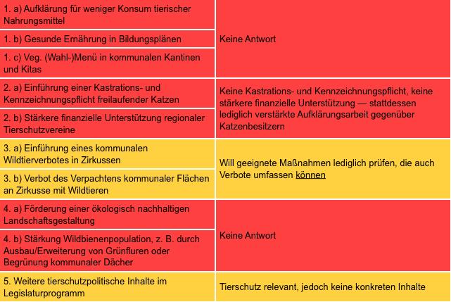 Zusammenfassung der Antworten von Markus Ulbig - meisten Felder rot für schlecht