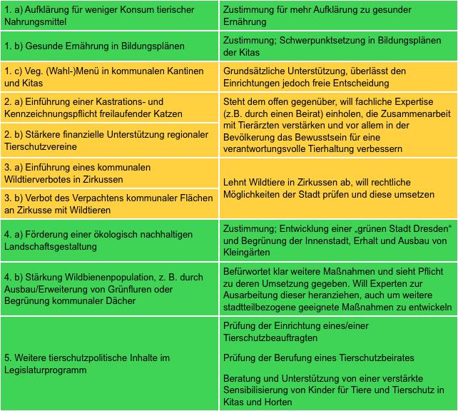 Zusammenfassung der Antworten von Eva-Maria Stange - meisten Felder grün für gut