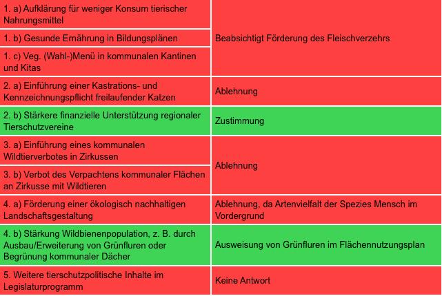Zusammenfassung der Antworten von Lara Liquer - überwiegend rot für schlecht, einiges grün für gut
