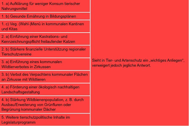Zusammenfassung der Antworten von Stefan Vogel - alles rot für schlecht