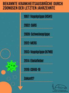 Eine Zeitleiste bekannter Krankheitsausbrüche der letzten Jahrzehnte, welche durch Zoonosen ausgelöst wurden.